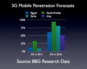 3G Mobile Penetration Forecasts in Middle East